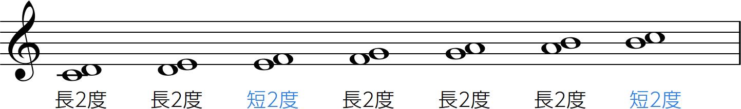 絶対にわかる音程レッスン | 2. 長, 短, 完全…音程の正確な数え方 ...